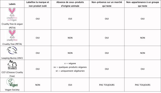 Tableau labels